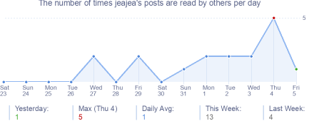 How many times jeajea's posts are read daily