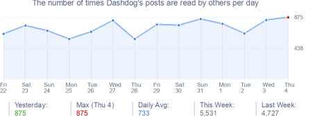 How many times Dashdog's posts are read daily
