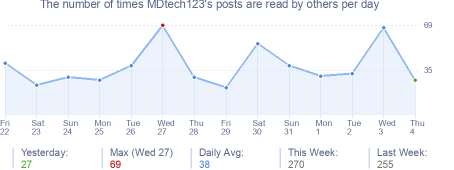 How many times MDtech123's posts are read daily