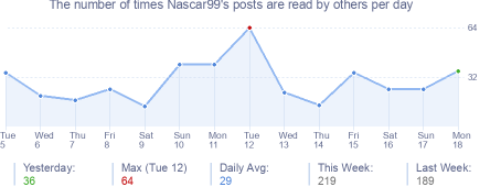 How many times Nascar99's posts are read daily