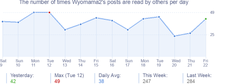 How many times Wyomama2's posts are read daily