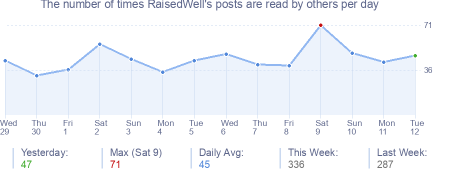 How many times RaisedWell's posts are read daily
