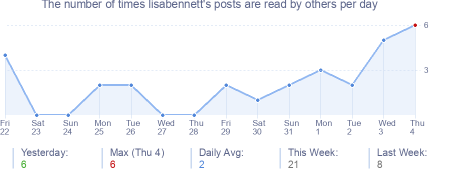 How many times lisabennett's posts are read daily