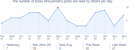 How many times RNcyanide's posts are read daily