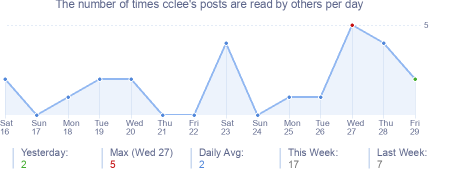 How many times cclee's posts are read daily