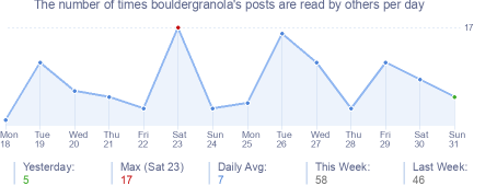 How many times bouldergranola's posts are read daily