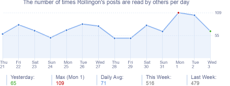 How many times Rollingon's posts are read daily
