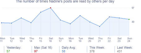 How many times Nadine's posts are read daily