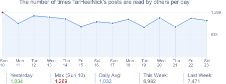 How many times TarHeelNick's posts are read daily