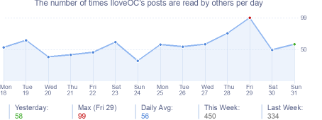 How many times IloveOC's posts are read daily