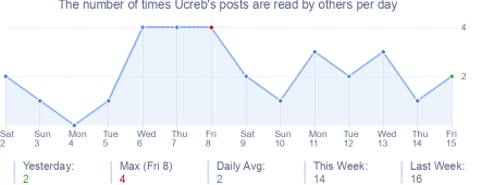 How many times Ucreb's posts are read daily