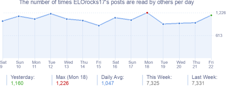 How many times ELOrocks17's posts are read daily