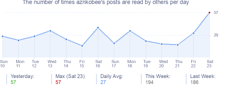 How many times aznkobee's posts are read daily