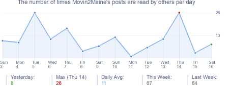 How many times Movin2Maine's posts are read daily