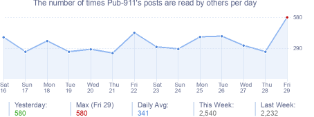 How many times Pub-911's posts are read daily