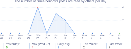 How many times bencoy's posts are read daily