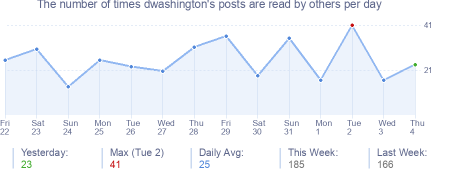 How many times dwashington's posts are read daily