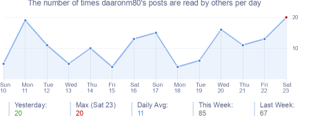 How many times daaronm80's posts are read daily