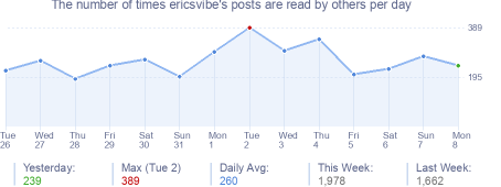 How many times ericsvibe's posts are read daily