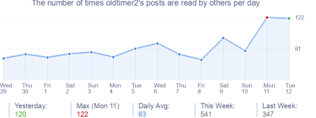How many times oldtimer2's posts are read daily