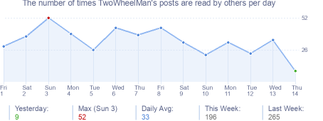 How many times TwoWheelMan's posts are read daily