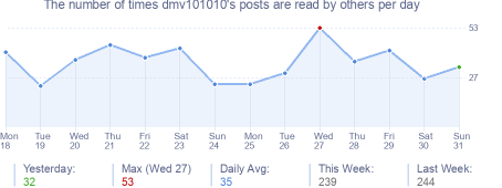 How many times dmv101010's posts are read daily