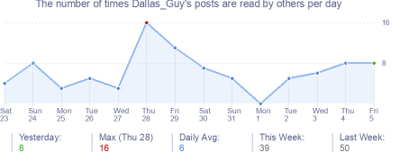 How many times Dallas_Guy's posts are read daily