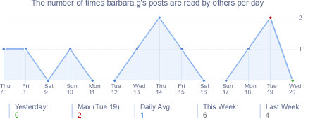 How many times barbara.g's posts are read daily