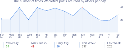 How many times WacoBill's posts are read daily