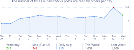 How many times subaru5555's posts are read daily