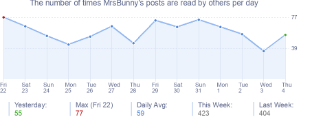 How many times MrsBunny's posts are read daily