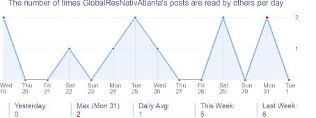 How many times GlobalResNativAtlanta's posts are read daily