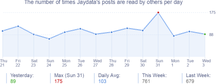 How many times Jaydata's posts are read daily