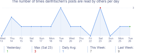 How many times danfritschen's posts are read daily