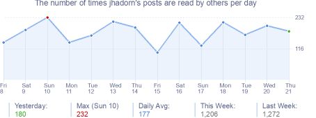 How many times jhadorn's posts are read daily