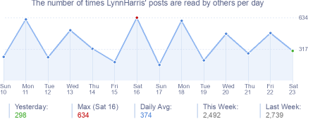 How many times LynnHarris's posts are read daily