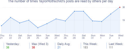 How many times TaylorRothschild's posts are read daily