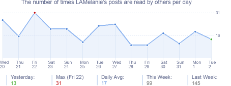 How many times LAMelanie's posts are read daily