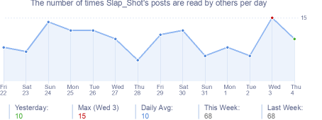 How many times Slap_Shot's posts are read daily