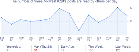 How many times Midwest1628's posts are read daily