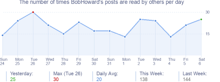 How many times BobHoward's posts are read daily
