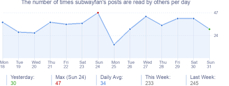 How many times subwayfan's posts are read daily