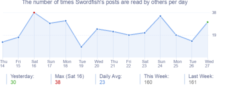 How many times Swordfish's posts are read daily