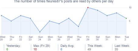 How many times fleures87's posts are read daily
