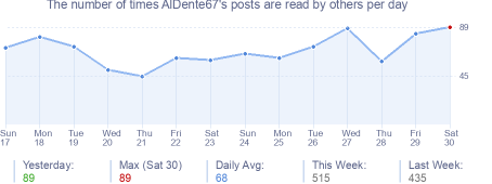 How many times AlDente67's posts are read daily