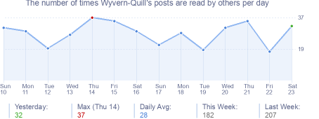 How many times Wyvern-Quill's posts are read daily