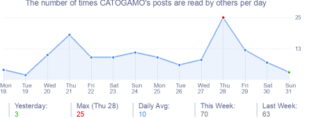 How many times CATOGAMO's posts are read daily