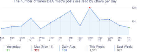 How many times ziaAirmac's posts are read daily