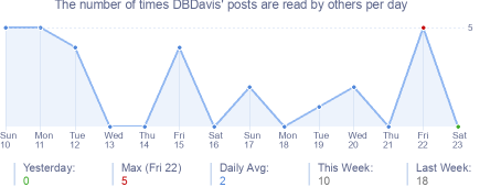 How many times DBDavis's posts are read daily