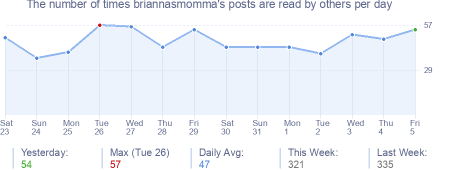 How many times briannasmomma's posts are read daily